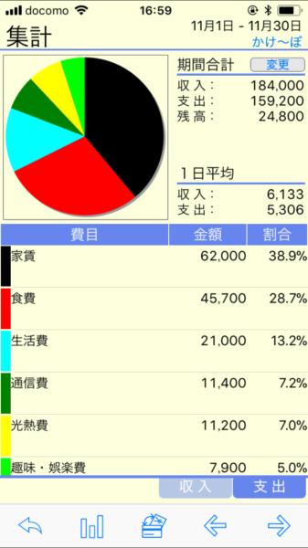 かけーぼ グラフ