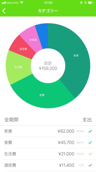 Moneybook グラフ