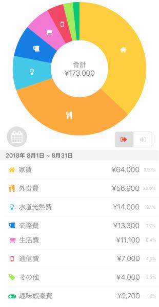 家計簿公開(支出)